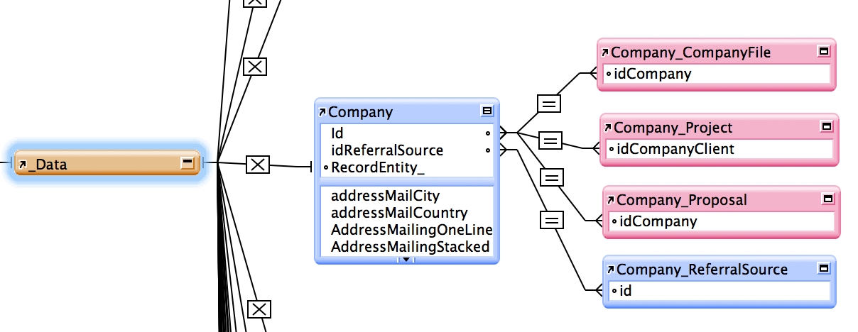 FileMaker Relationship Graph for Data Model